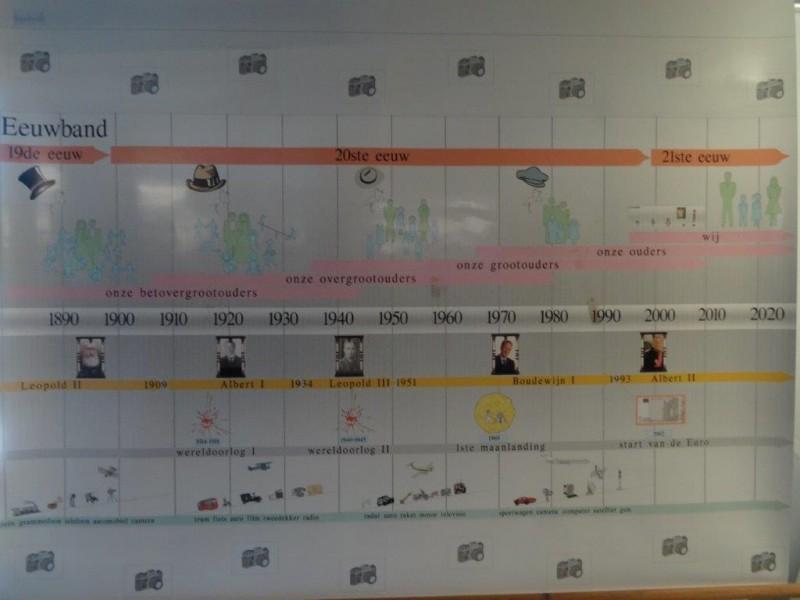 Kaart 20ste eeuw Geschiedenis (school)